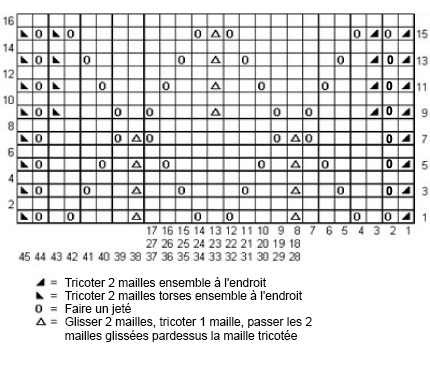 diagramme_echarpe_petites_feuilles
